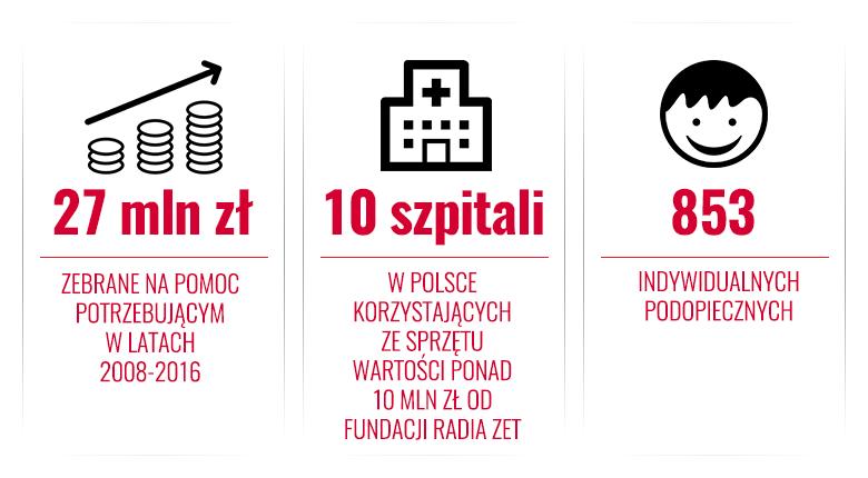 fundacja_infografika